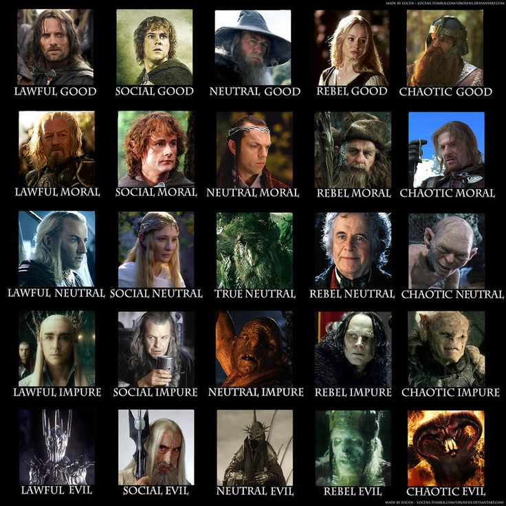 Lord of the rings character alignment chart by K1ll3r98