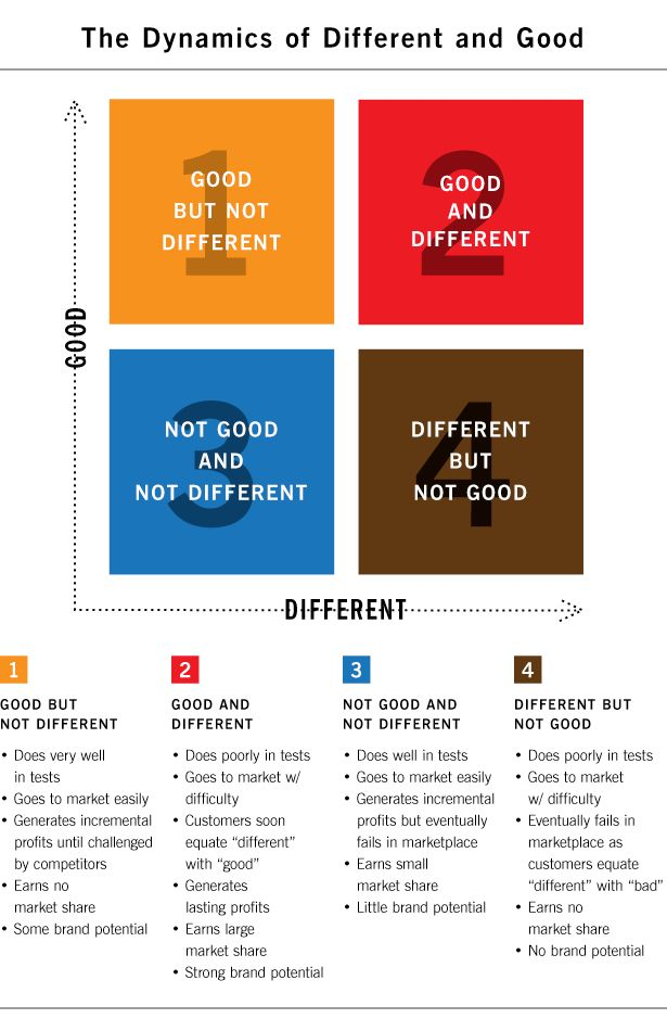 236 best Brand Strategy images on Pinterest Info graphics - branding strategy