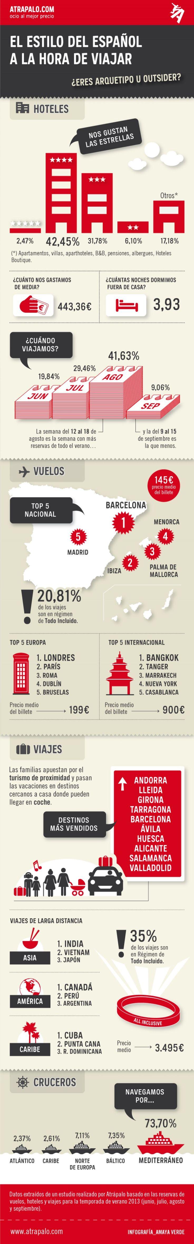 Hábitos del turista español a la hora de viajar #infografia #infographic #tourism