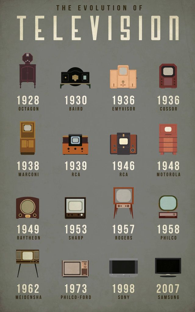 The Evolution of Television Sets - http://www.fastcodesign.com/3033336/infographic-of-the-day/how-the-television-has-evolved: