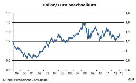 Wechselkurs Dollar Euro - http://durac.ch/wechselkurs-dollar-euro/  #GeldVerdienen
