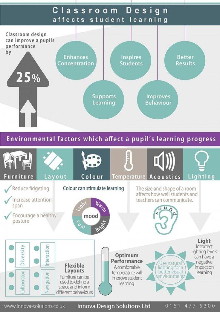 ¿Cómo afecta el diseño del aula al aprendizaje de los estudiantes? #Infografía