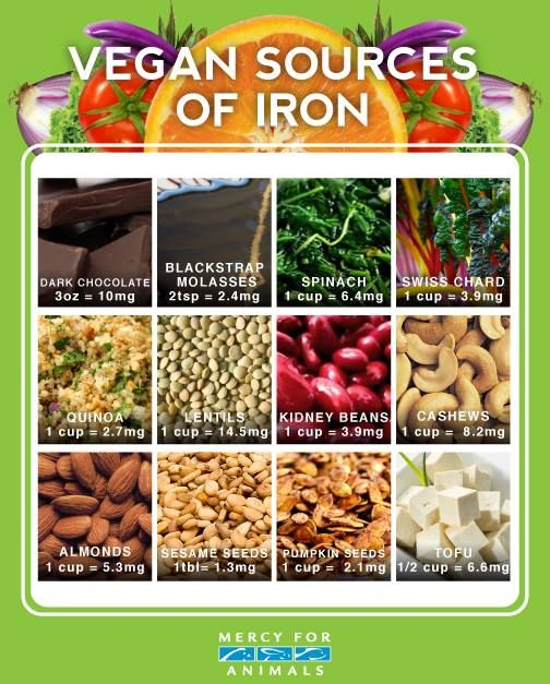 Vegan sources of iron (Mercy for Animals) https://www.facebook.com/photo.php?fbid=10151792312709475&set=pb.93565224474.-2207520000.1383160233.&type=1