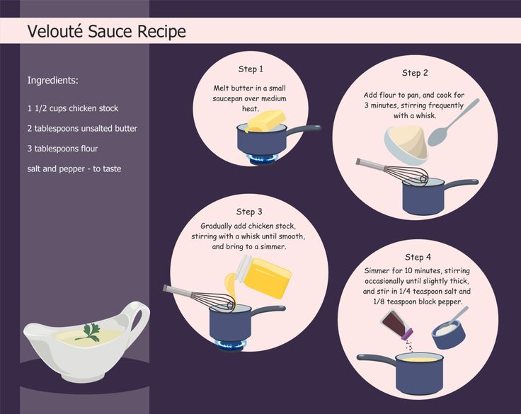 <b>Example 5: Veloute Sauce Recipe</b><br /><br />  This diagram was created in ConceptDraw PRO using the Cookware and Bakeware and Breakfast libraries from the Cooking Recipes solution. An experienced user spent 15 minutes creating this sample.  A velouté sauce is a staple of French cuisine, named as one of the five 'mother sauces', and served with poultry or fish dishes. It can also be used as the base for other sauces, such as Albufera or Normande sauce.