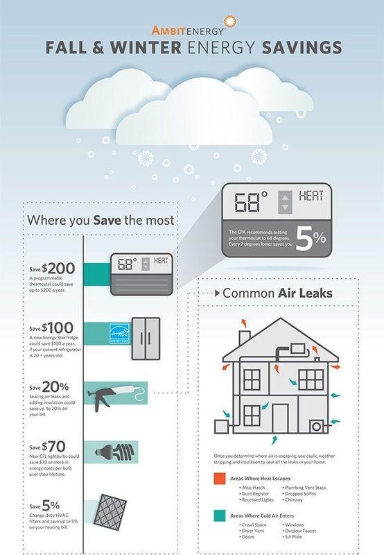 270 best Air Conditioning Repair San Antonio images on Pinterest ...