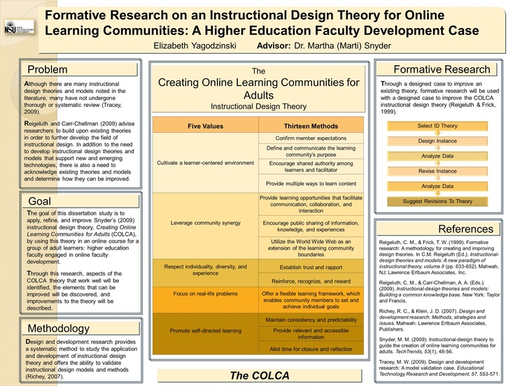 Formative Research For An Instructional Design Theory