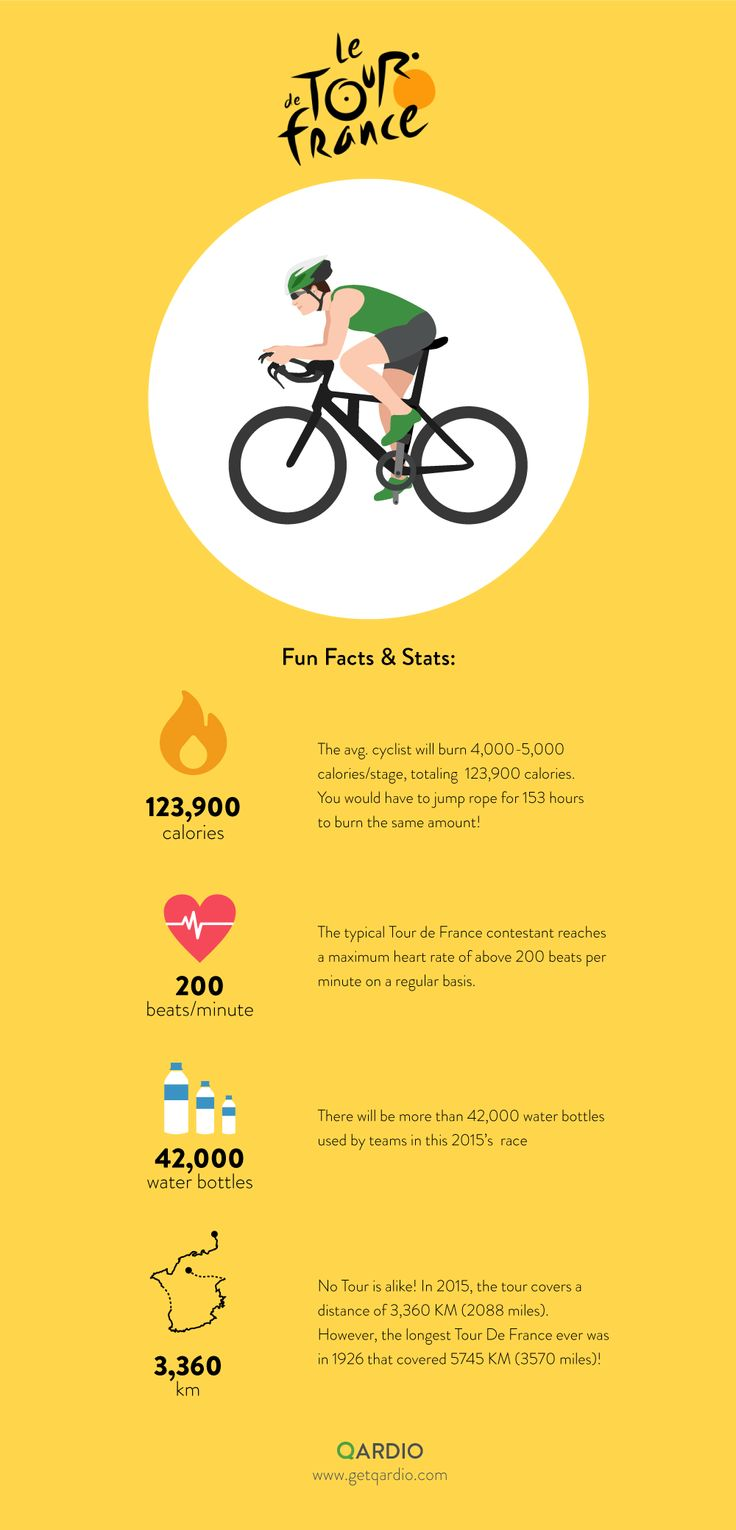 The Tour De France ends in 5 days! And to honor the race, here are a few Fast Facts & Stats about the Race! #TravelTuesday