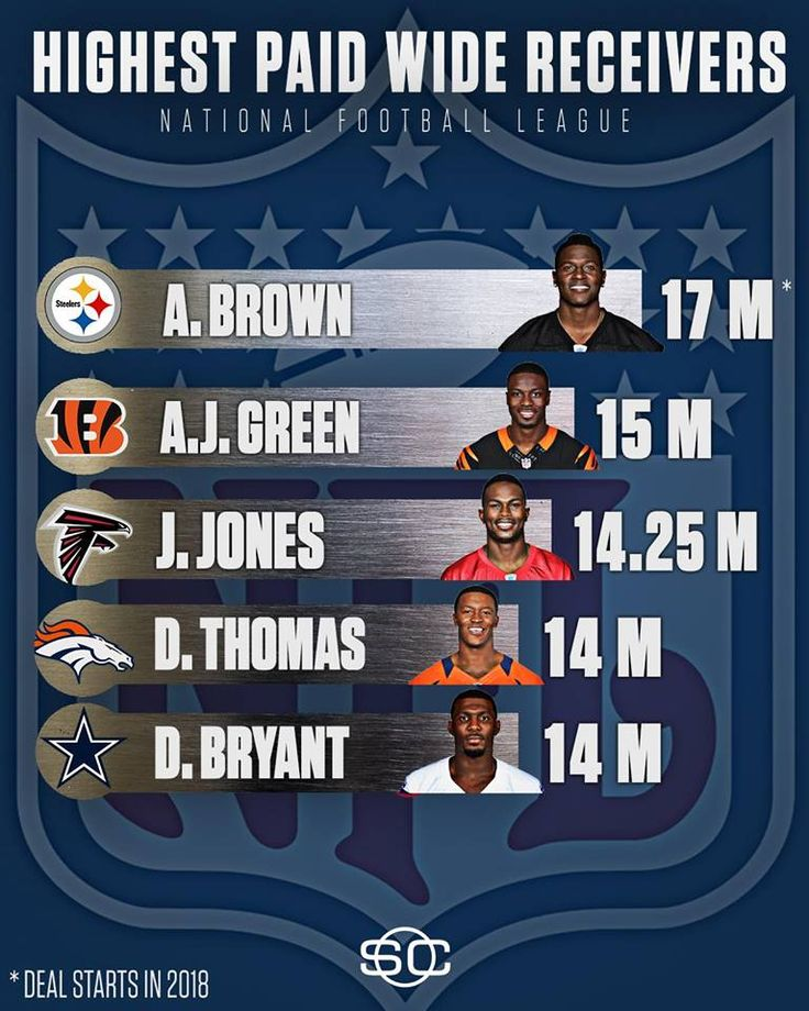 Antonio Brown's new $68M contract extension makes him the highest paid wide receiver in the NFL, averaging $17M dollars a year over the next 4 years.