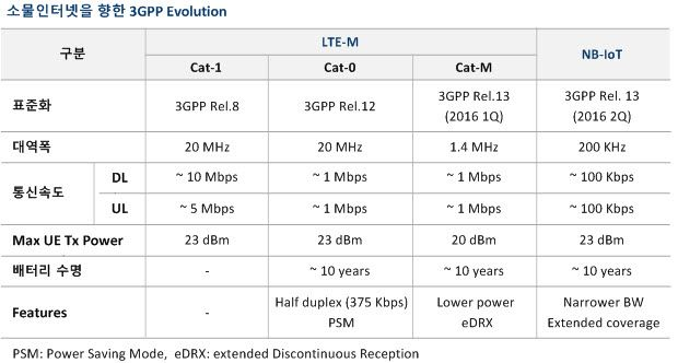 KT LTE-M 전국망 상용화와 IoT 전략   NETMANIAS