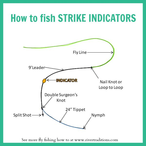 Learn how to setup and fish a strike indicator fly for How to rig a fishing line