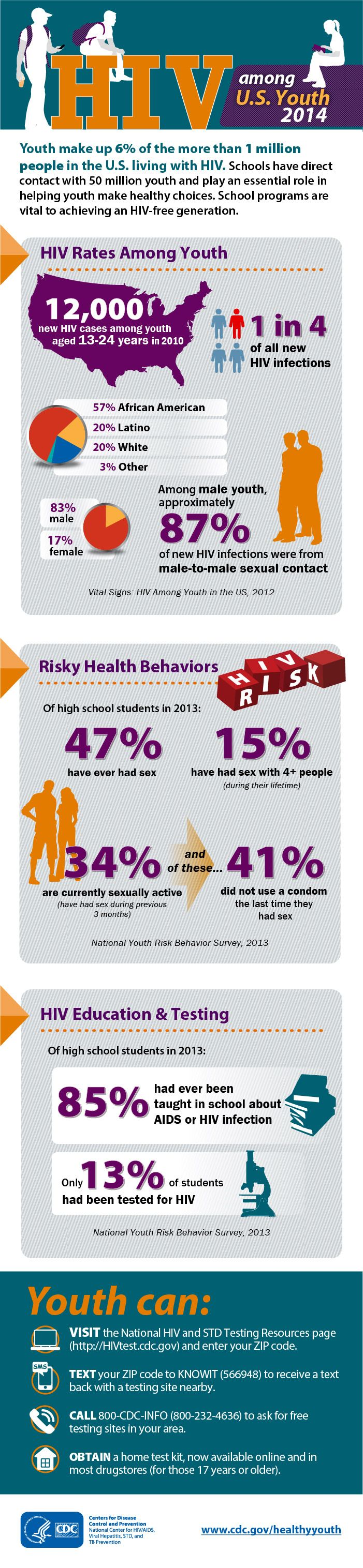 Many people become infected with #HIV as teens or young adults. School programs can play a vital role in preventing HIV among youth and help the US reach an HIV-free generation. http://1.usa.gov/1hs8X1gSexual Health, Young Adult, Healthcare Education, Healthcare Infographic, Schools Programs, Hiv Fre Generation, Hiv Aid, Health Education, Public Health
