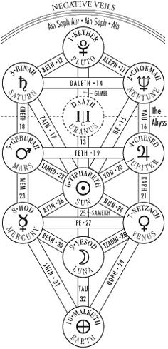 The Tree of the Sephiroth | 1. Kether Elyon (the Supreme Crown), 2. Hokhmah (Wisdom), 3. Binah (Intelligence), 4. Hesed (Love or Mercy), 5. Din (Power - Stern Judgement), 6. Rakhamim (Compassion), sometimes called Tifereth (Beauty), 7. Netsakh (Lasting Endurance), 8. Hod (Majesty), 9. Yesod (Foundation), and 10. Malkuth (Kingdom), also called Shekinah.