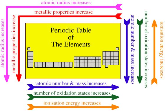 Periodic Table Trends Worksheet | Periodic Trends Table | School ...
