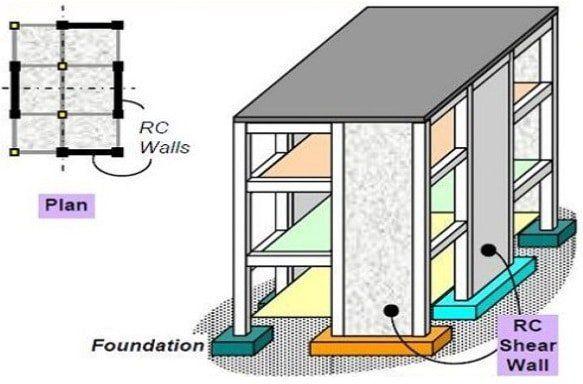 Shear Wall In A Building Building Foundation Hotel Floor Plan Hotel Floor