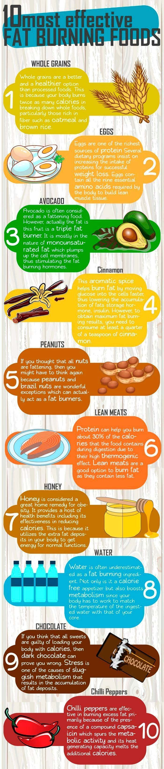 Fat-burning foods. 10 most effective fat burning foods