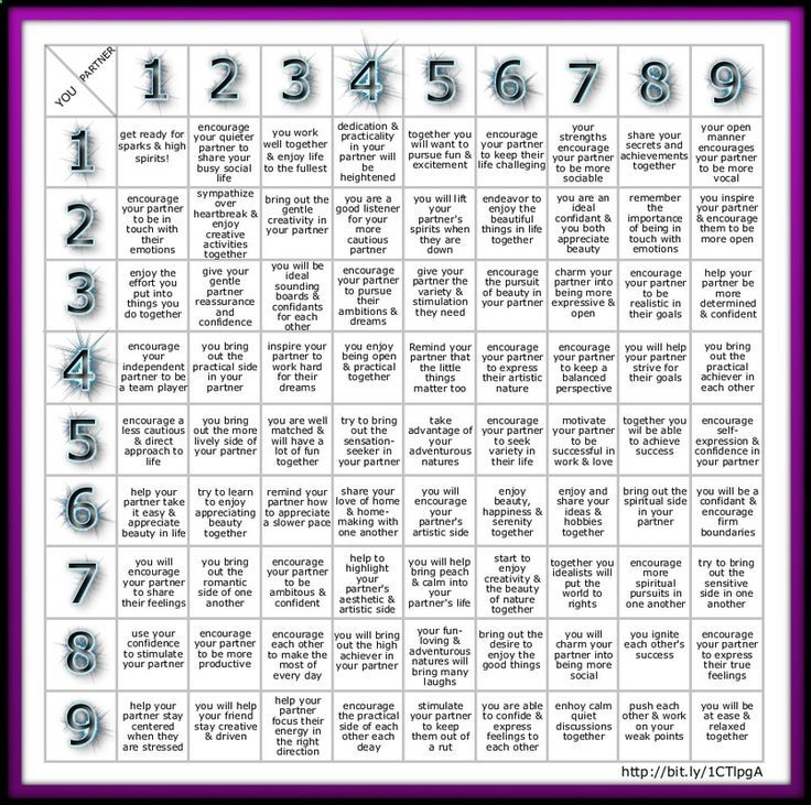 Zodiac Signs Numerology Compatibility Compatibility Chart Numerology
