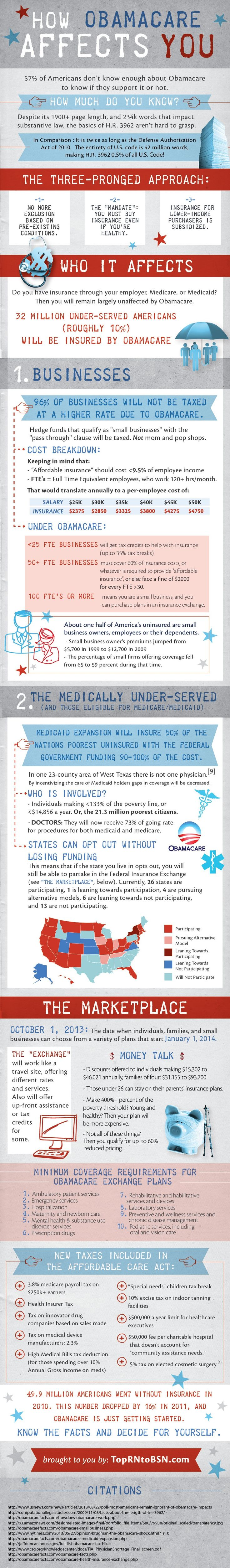 An objective look at the affects of Obamacare on businesses and individuals in the United States.
