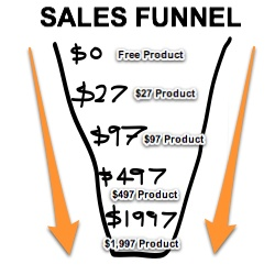Case Study: Defining The Sales Funnel For an Online Business