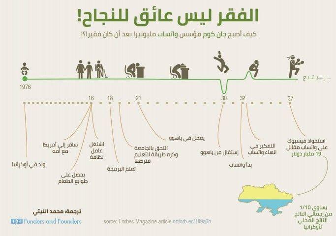 إنفوجرافيك نصائح لكتابة سيرة ذاتية جيدة صحيفة مكة Graphic Infographic جراف نصائح إنفوجرافيك Learning Websites Business Infographic Success Business
