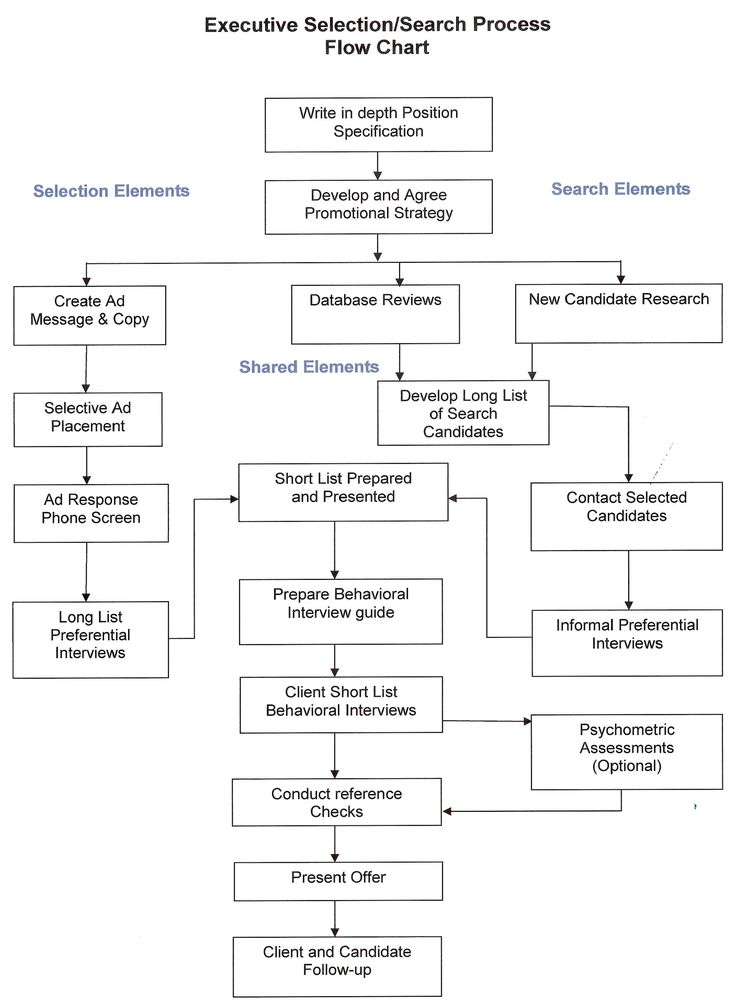 Interesting! Executive Search and Headhunting Process for - digital marketing job description