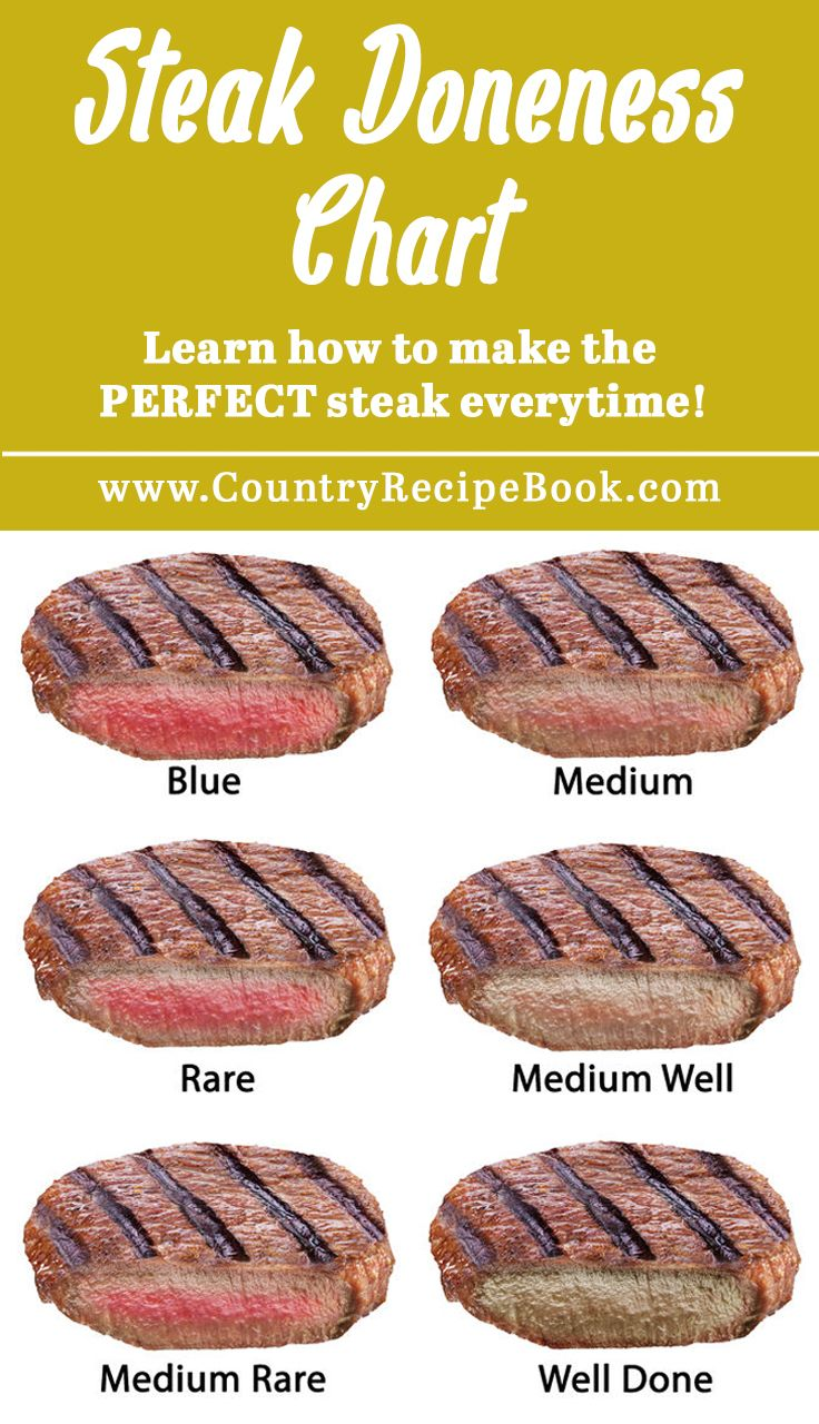 Cook your next steak to the perfect doneness with this easy to follow guide.