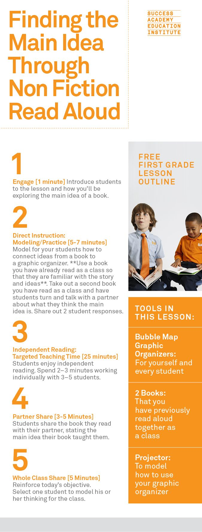 Non Fiction Read Aloud | Use this reading lesson to help students tackle non fiction texts. Free from the Success Academy Ed Institute, this first grade outline will help you organize and time your lesson to include direct instruction, independent reading, partner share, and whole class share!
