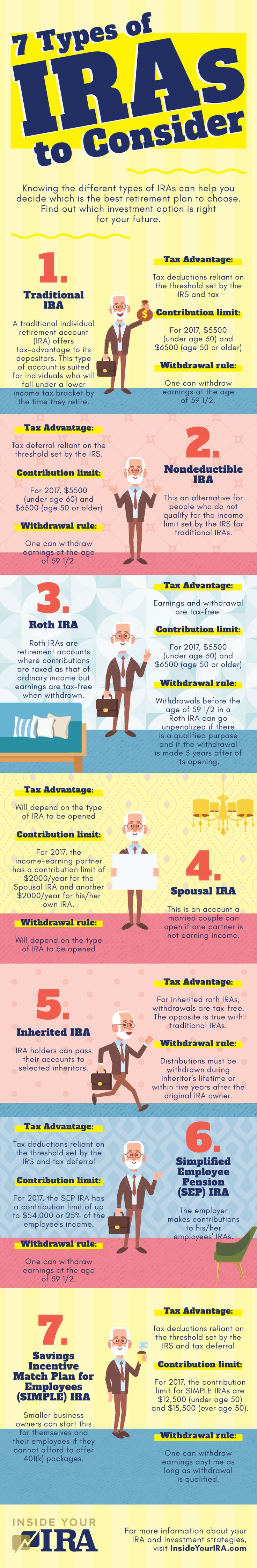 Different IRA rules apply depending on which type of IRA. There are several types, but the most common are Roth IRA and Traditional IRA.   https://insideyourira.com/traditional-ira-rules/?utm_source=pin