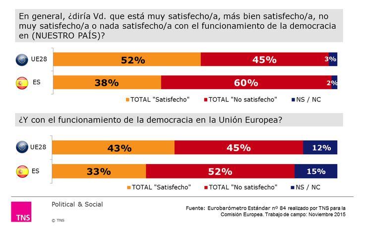 ¿diría Vd. que está muy satisfecho/a, más bien satisfecho/a, no muy satisfecho/a o nada satisfecho/a con el funcionamiento de la democracia en (NUESTRO PAÍS)?