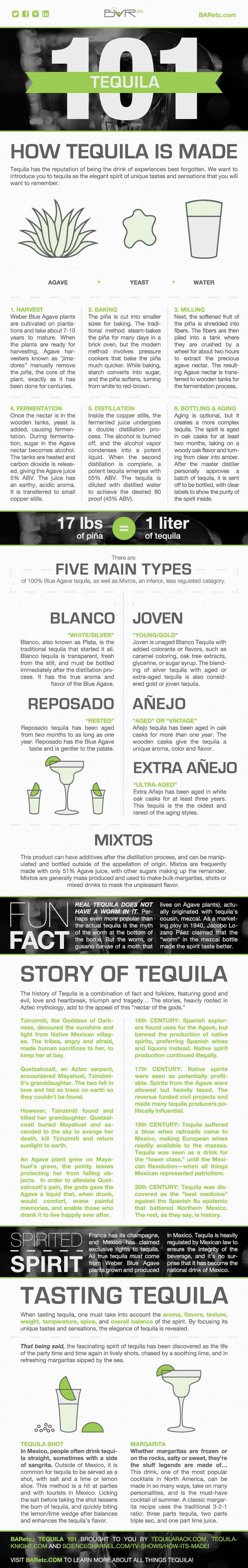 Tequila 101 Infographic, designed by Emily Harris, Graphic Design Coordinator at BARetc.