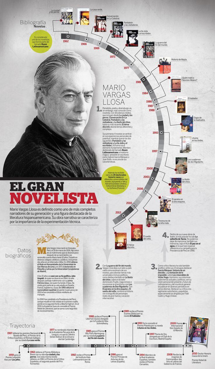Best 25 Vargas llosa ideas on Pinterest  Lectura Lanchas a la