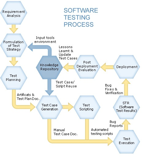 1000+ images about Software Testing Infographics on Pinterest | To ...