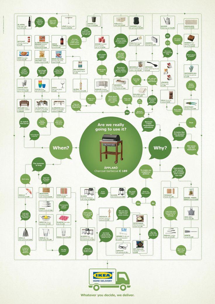 IKEA: Как принимает решение о покупке ваш клиент?