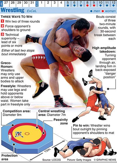 Basic wrestling moves