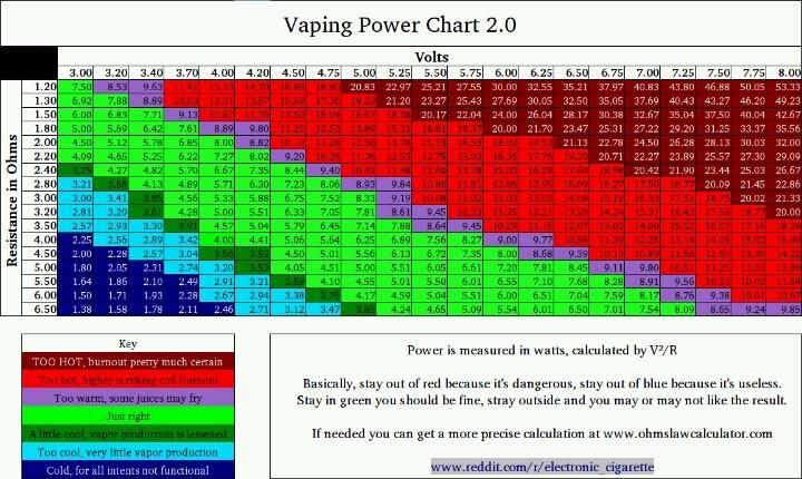 Vaping power chart Vape, Ohms law, Power