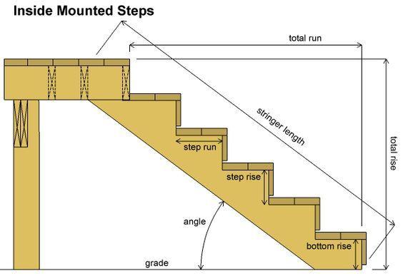 Deck Stairs Calculator - Decks.com