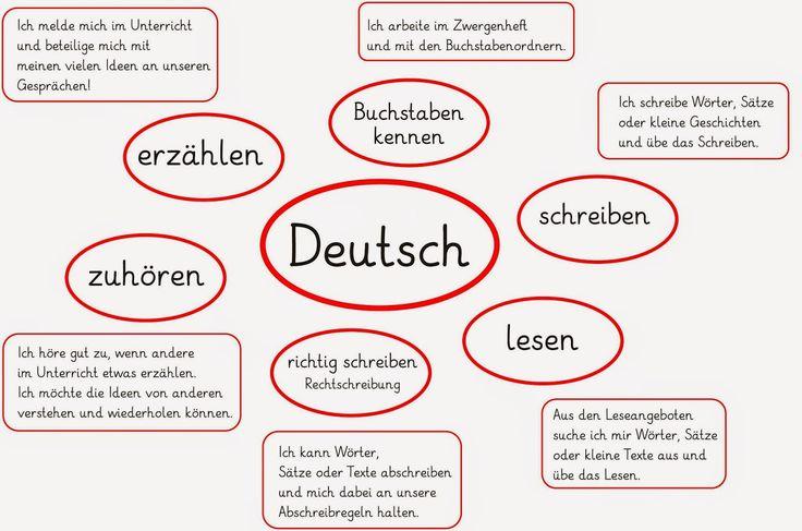 Lernstübchen: Lernziele Deutsch