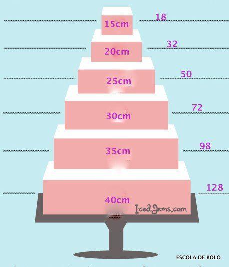 Publicamos a tabela para quantidade de fatias em bolos redondos. E também um guiade como calcular a quantidade de bolo para determinadas ocasiões.Hoje estamos publicando a tabela para um bolos quadrados. Para calcular a quantidade necessária consulte as informações aqui.