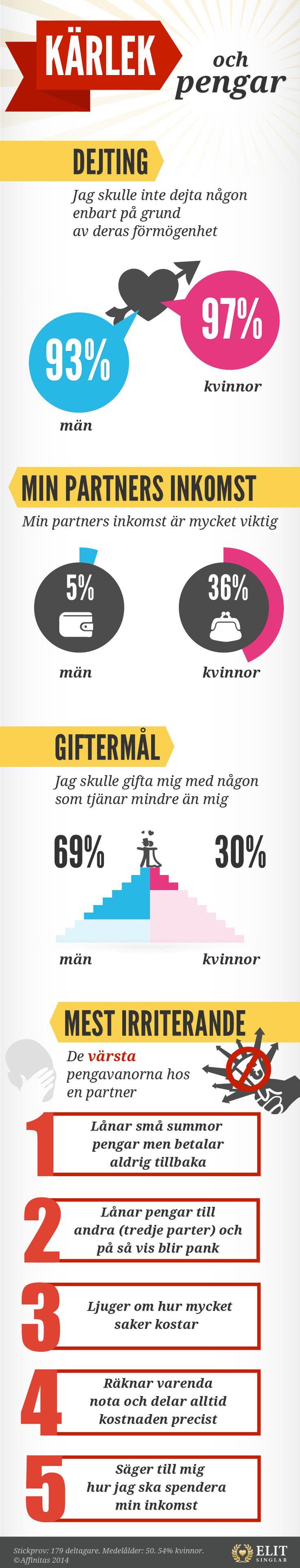 KÄRLEK  och pengar - MIN PARTNERS INKOMST- GIFTERMÅL - MEST IRRITERANDE  Stickprov: 179 deltagare. Medelålder: 50. 54% kvinnor. © Affinitas 2014