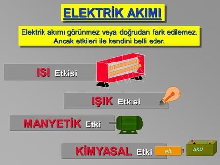ELEKTRİK AKIMI Elektrik akımı görünmez veya doğrudan fark edilemez. Ancak etkileri ile kendini belli eder. Elektrik akımı görünmez veya doğrudan fark edilemez.