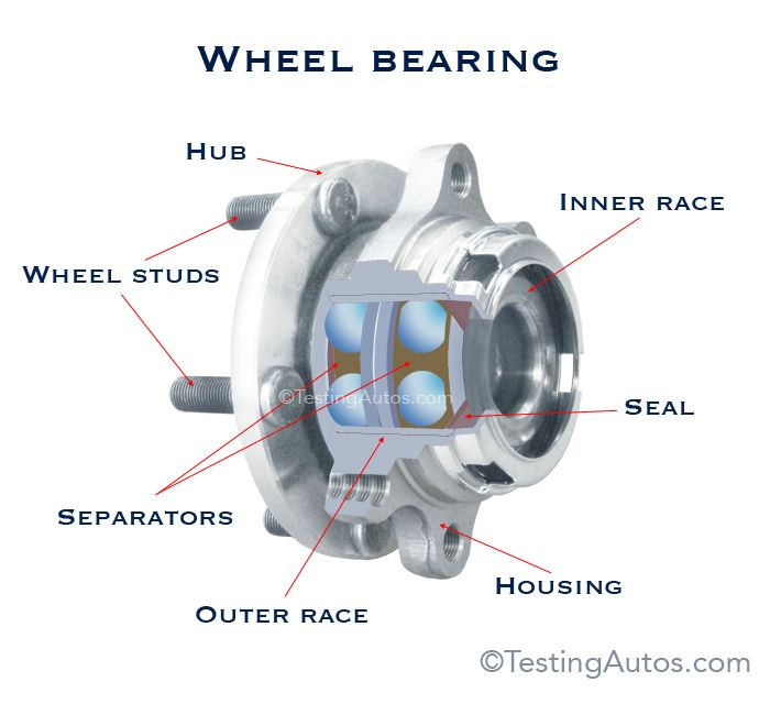Symptoms Of A Bad Wheel Bearing Automotive Mechanic Automotive Repair Car Mechanic