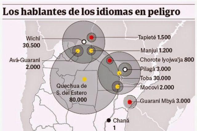 Crónicas de la Tierra sin Mal : En Argentina hay 13 Lenguas Originarias en peligro...
