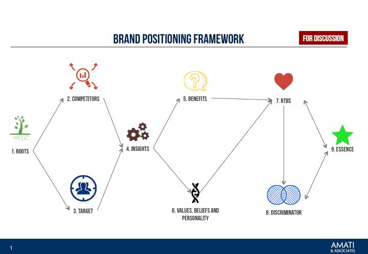 The second article on the Brand Key Positioning framework: exploring deeper the target/brand relationship through Insights, Benefits and RTBs