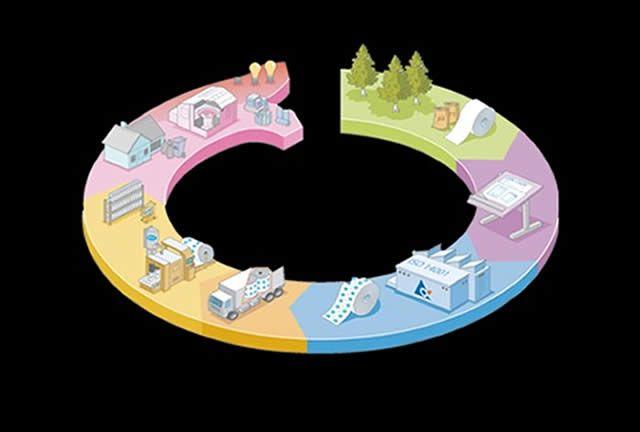 Speeding Toward Supply Chain Sustainability