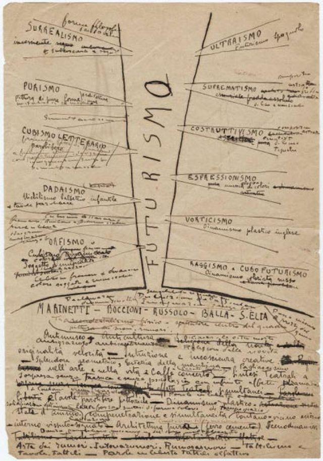 Futurismo -  Filippo Tommaso Marinetti Papers | Beinecke Rare Book & Manuscript Library