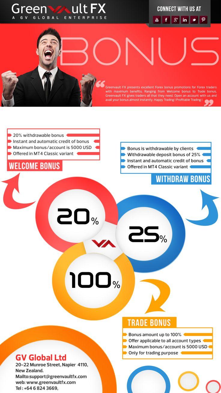 #Greenvault #FX Bonus Offers: Get 20% Welcome Bonus, 25% Withdraw Bonus and 100% Trade Bonus