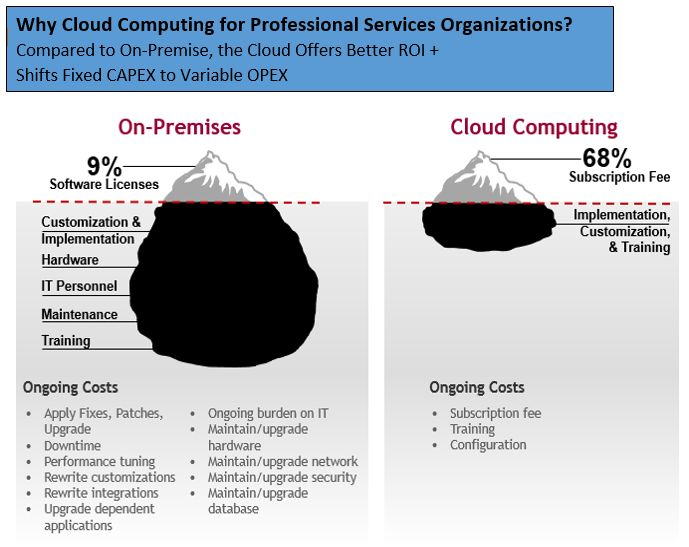 Cloud Computing vs. Aplicación in-house alojada para el cliente (Fuente: https://www.linkedin.com/company/cloudalize)