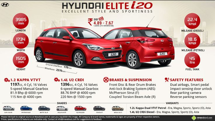 Hyundai i20 Elite launched at INR 4.89 lakhs (ex-showroom)