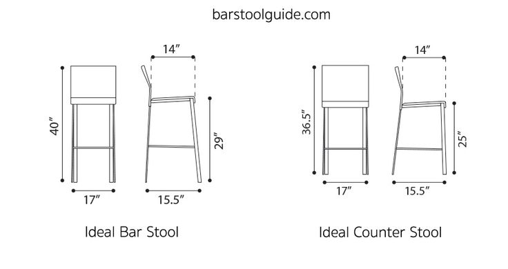 Bar Stool Dimensions, Standard Height, Seat Width & Leg ...