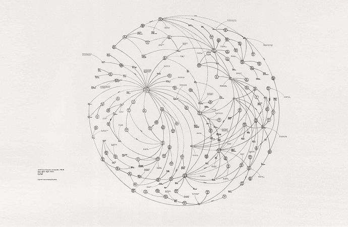 Experimental music notation resources - Mark Lombardi's work is amazing!