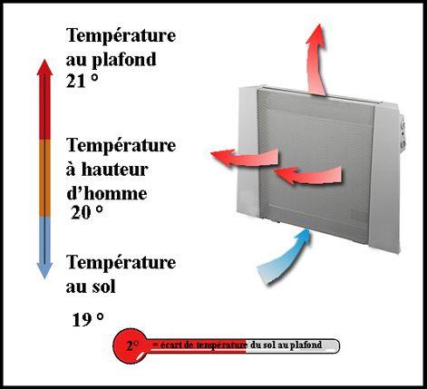 Principe de base radiateur rayonnant Picbleu